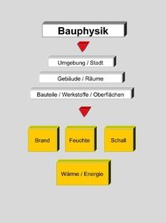 Bauphysik3